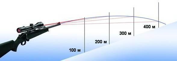 Оптический прицел Leica Magnus 1-6.3x24 ASV с шиной,  с подсветкой (L-3D)