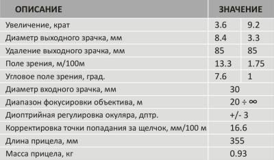 Прицел оптический ПОГ 3/9х30